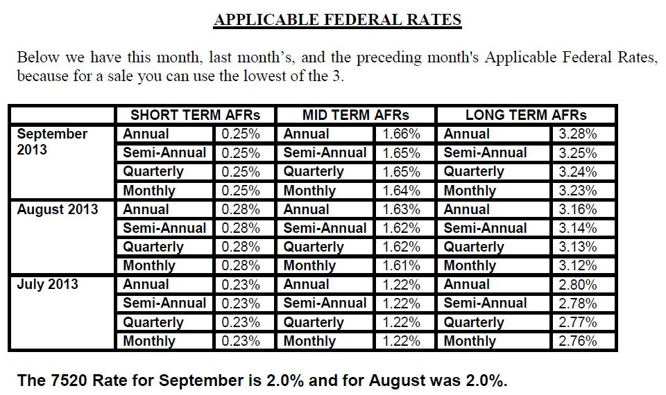 APPLICABLE FEDERAL RATES.September 2013