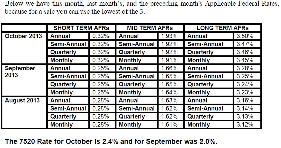 APPLICABLE FEDERAL RATES.October 2013