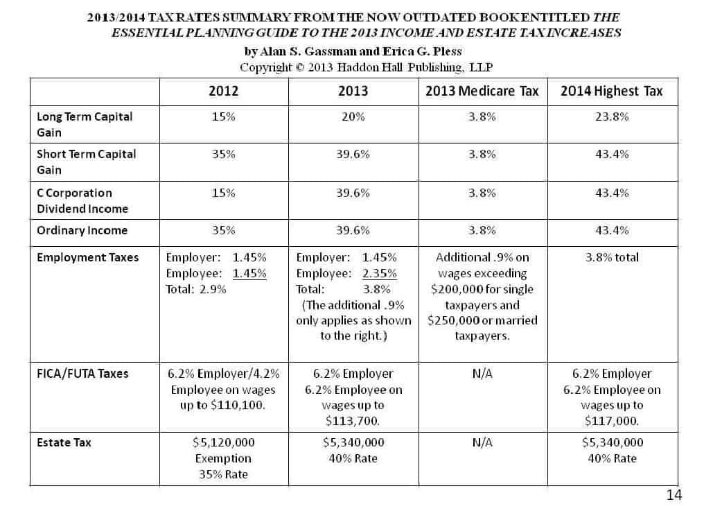 2013 Tax Rates Chart.1a