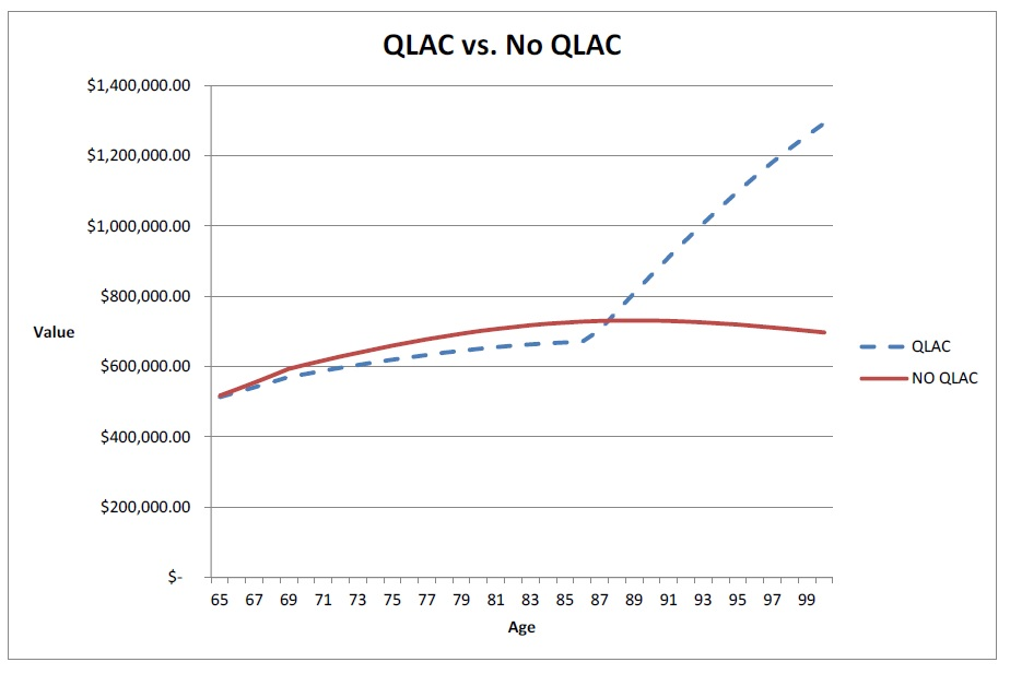 QLAC vs. NO QLAC
