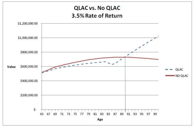 QLAC Chart 1