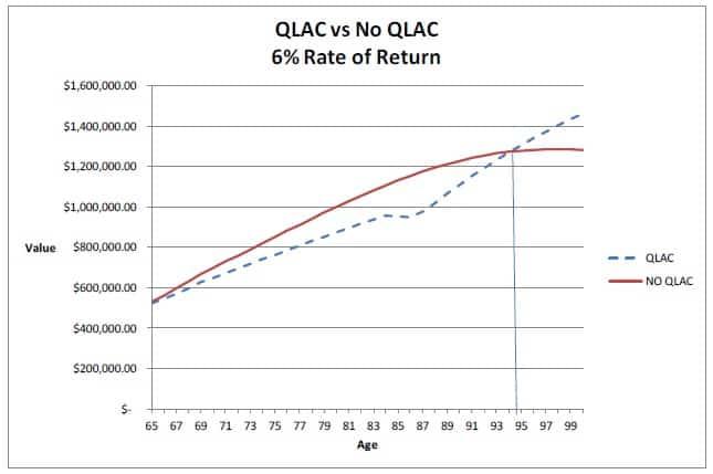 QLAC Chart 2