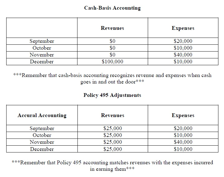 2 - Accounting Charts