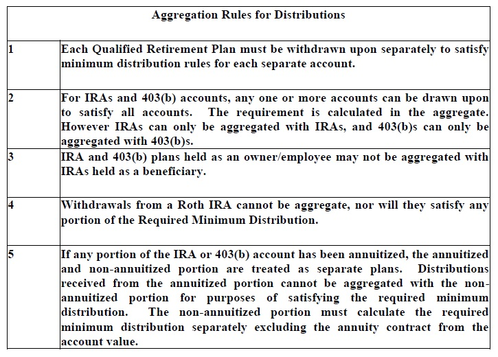 3 - Aggregation Rules for Distributions