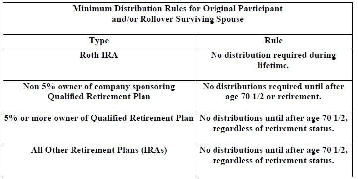 4 - Minimum Distribution Rules