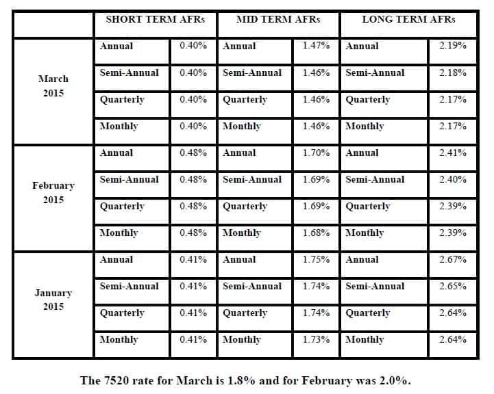 8 - Rates Chart