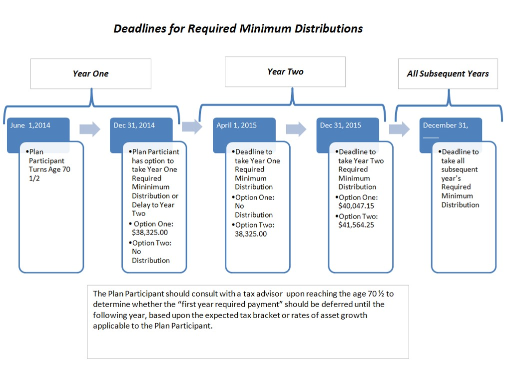 Deadlines for Required Minimum Distributions