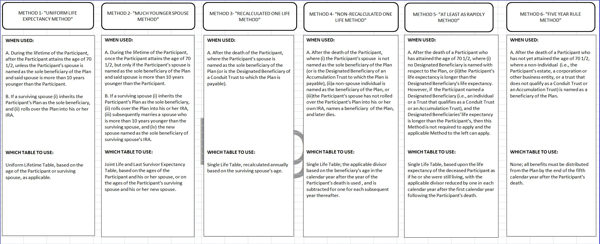 6 Methods Chart