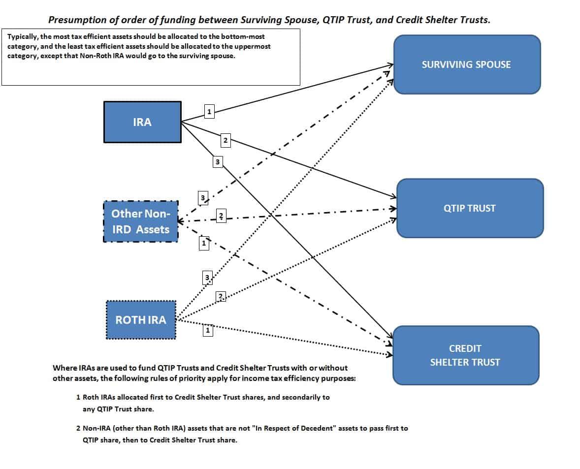 IRA Chart 1