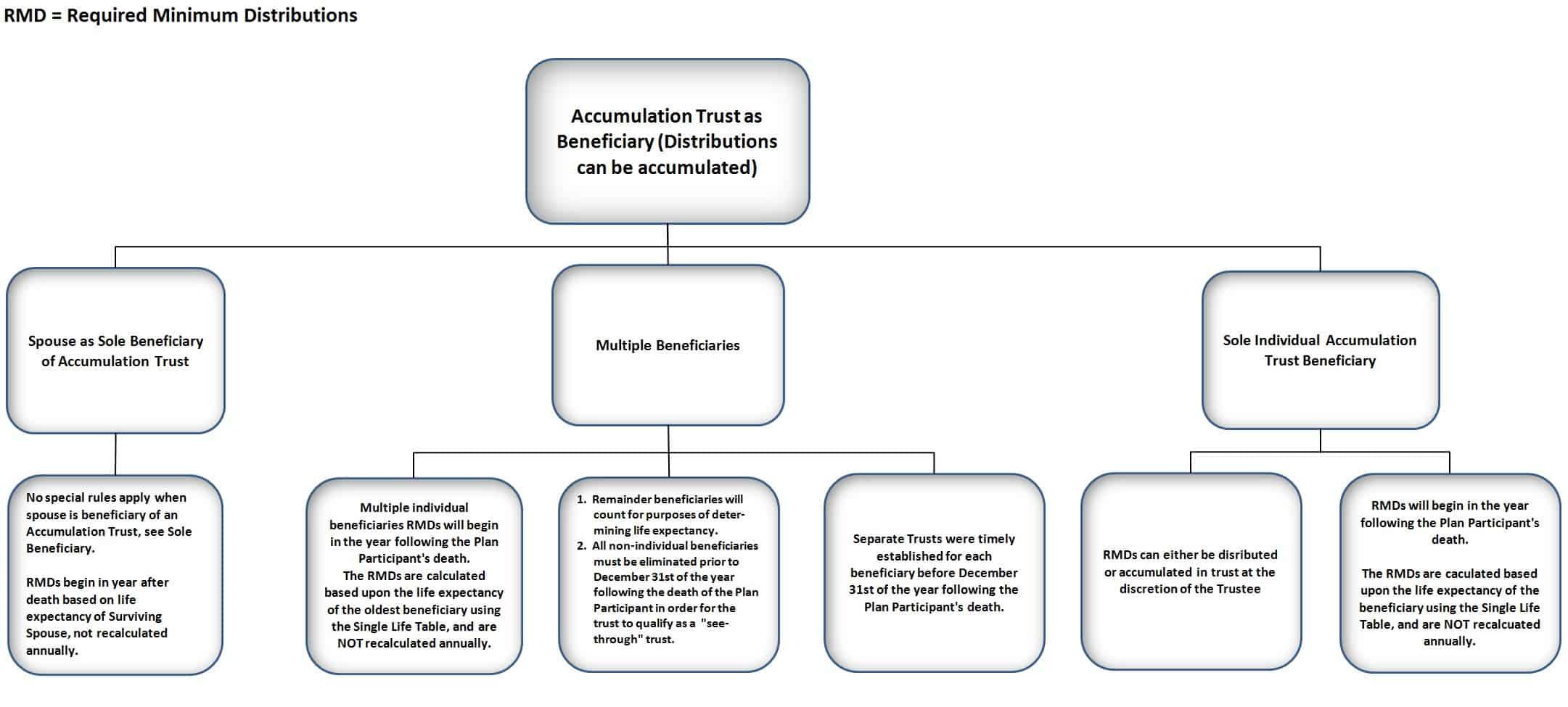 IRA Chart 3