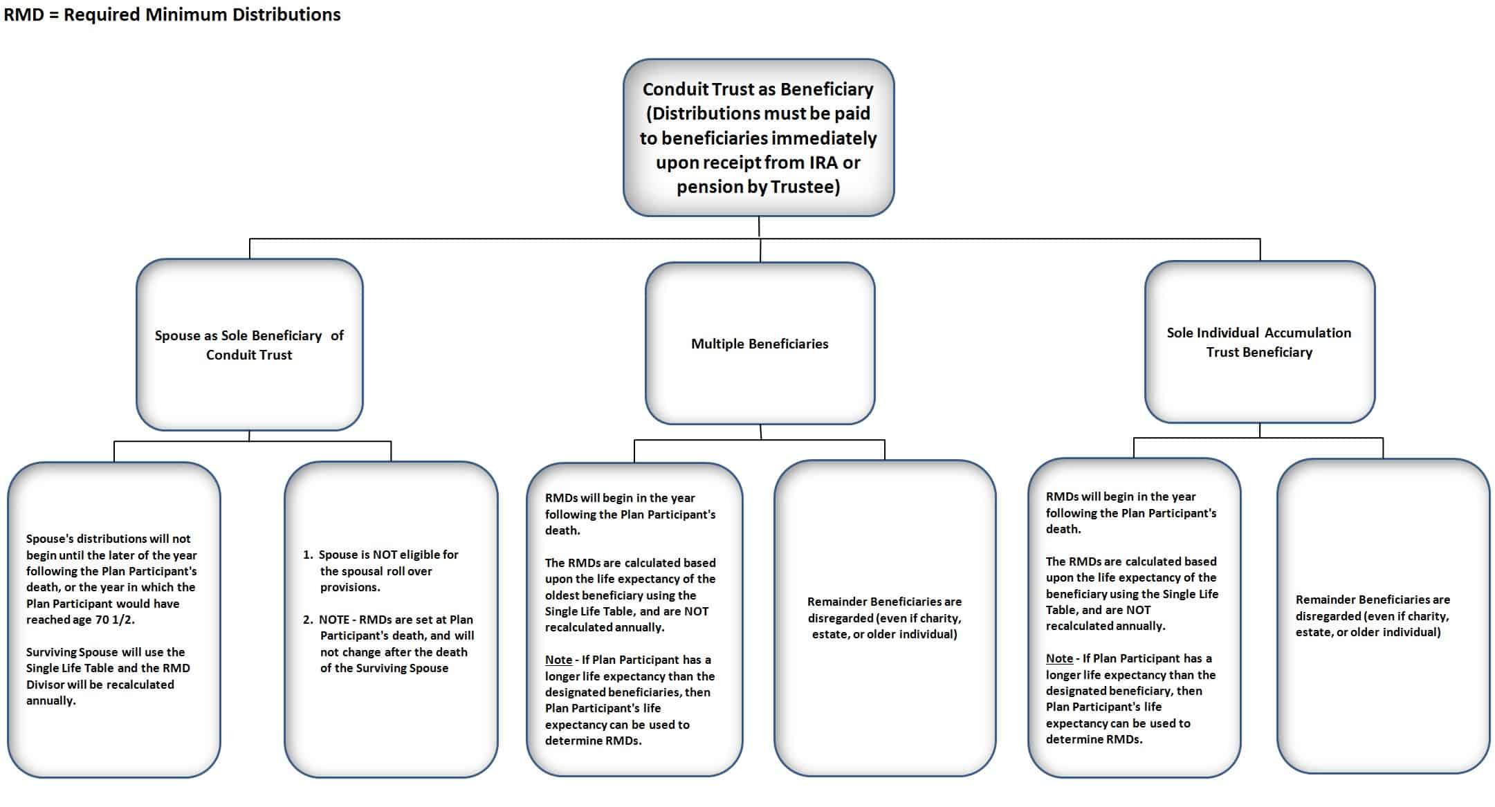 IRA Chart 4