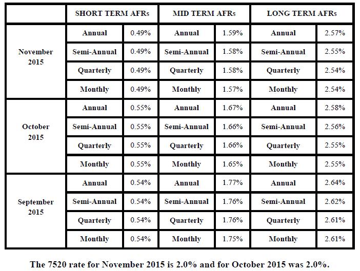 November Rates